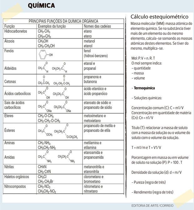Suficiente Conheça As Fórmulas De Física E Química Mais Cobradas KE84