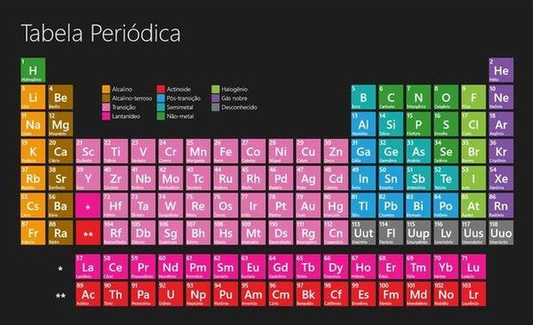 Modo simples de aprender e ensinar a tabela periódica