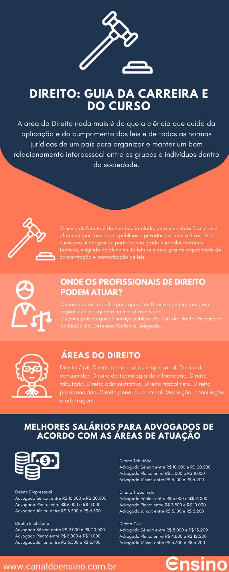 Infografico-Direito-guia -completo-da-carreira-e-do-curso-min