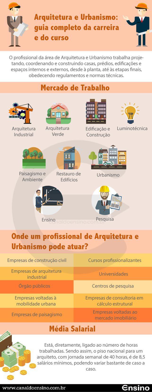 infografico-arquitetura-e-urbanismo-guia-completo-da-carreira-e-do-curso-01-min