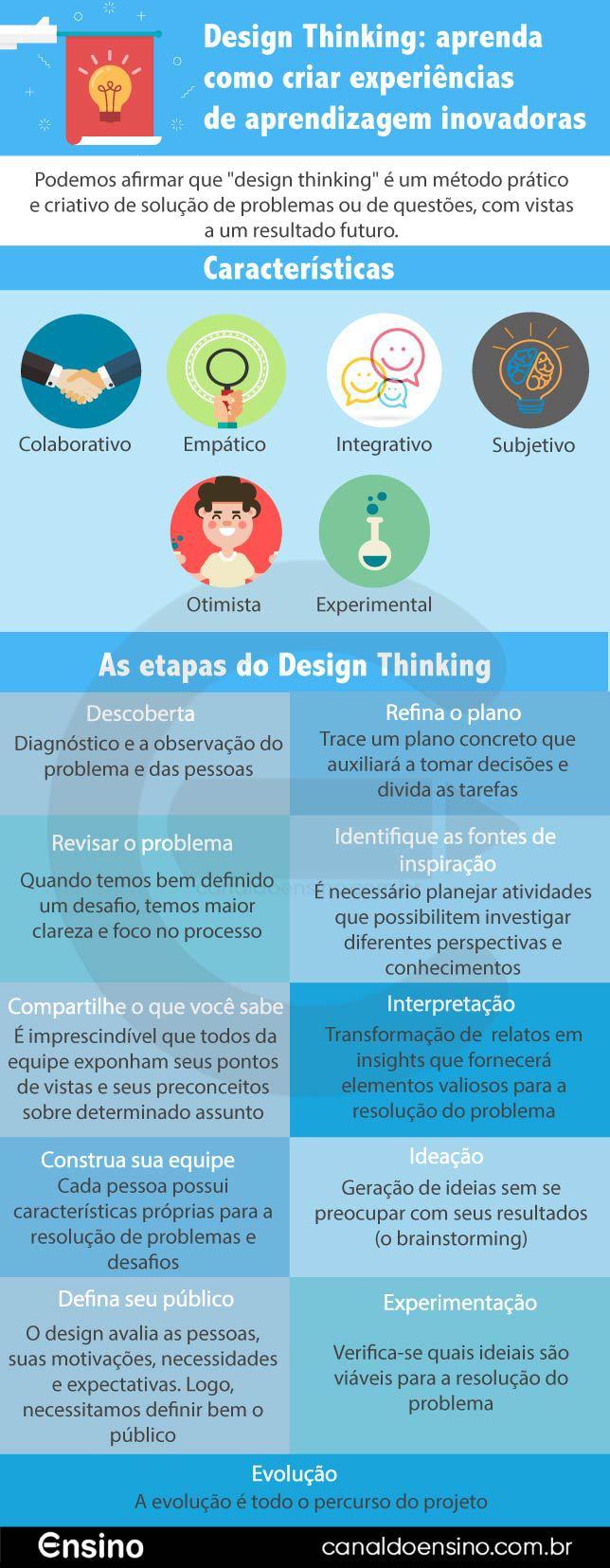 Design-Thinking-aprenda-como-criar-experiencias-de-aprendizagem-inovadoras-01 (1)
